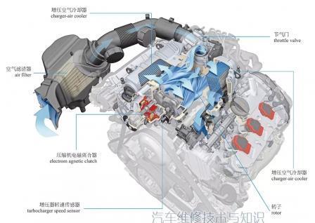 机械增压系统组成构造图解